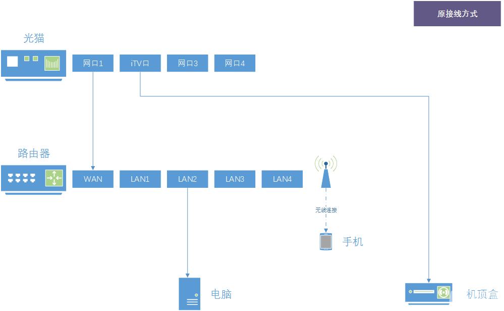 23-原接线方式.png