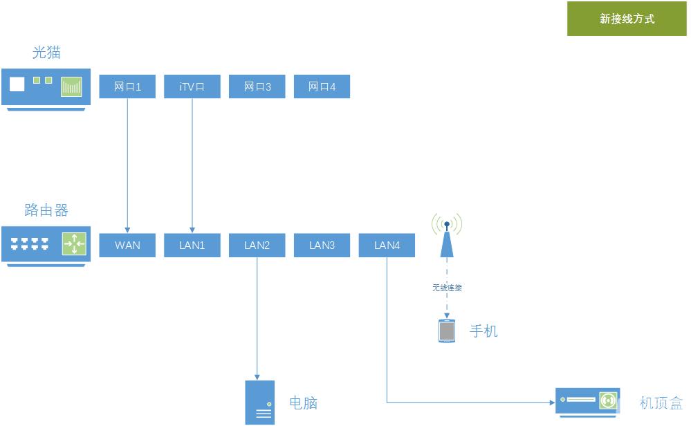 24-新接线方式.png