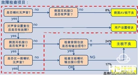dvd背光电路图