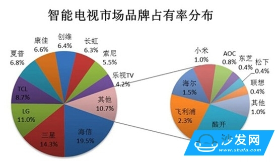 2015年 智能电视排行榜 热门品牌机型排行