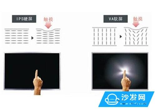 液晶电视IPS硬屏与AV软屏哪个更好?