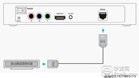 将家庭宽带网线插入到高清网视的网线插口中