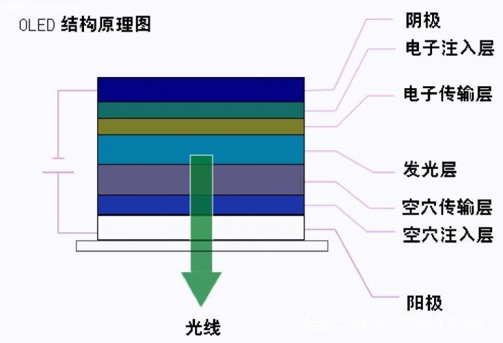 oled结构原理图(图片来源于网络)